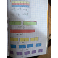 Alina used a fraction wall to help compare fractions.