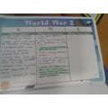 KWL grids completed before, during and after topic