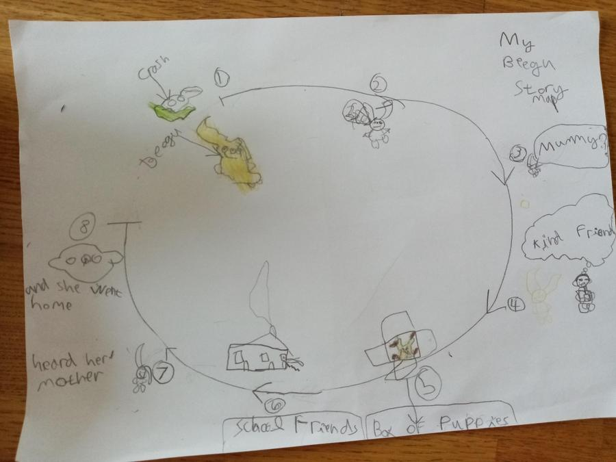 Micah's story map