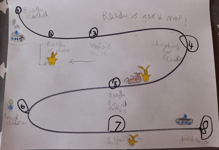 Benjamin's story map