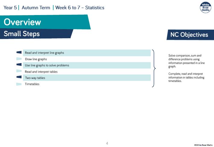 Small Steps- Statistics