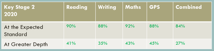 Due to Covid-19, there was no national testing this year. This is in-school data.