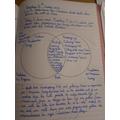 Yuvi - Comparison using Venn diagrams
