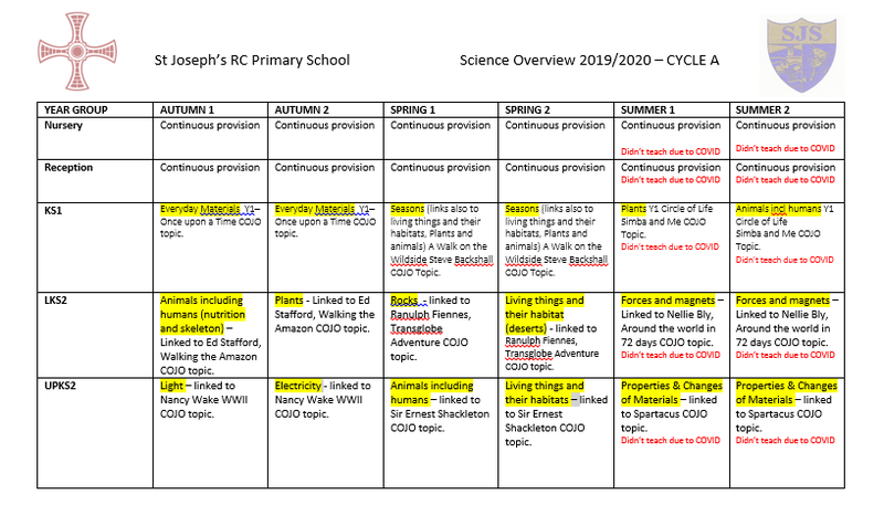 Science Overview Cycle A 2019-2020