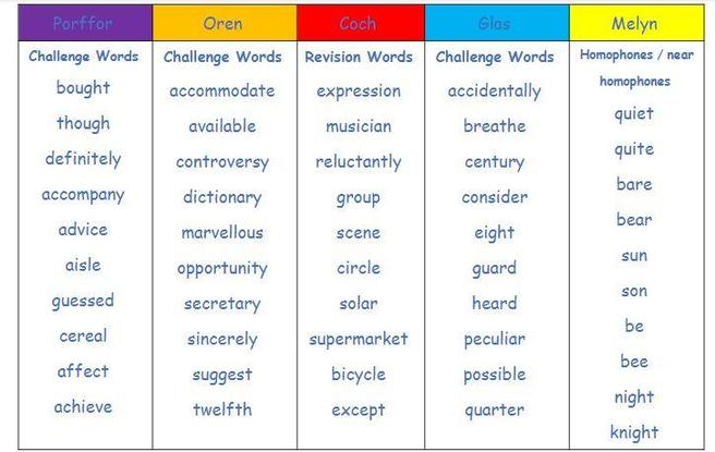 8th July Spellings. Please learn these spellings for your test on 15.07.21