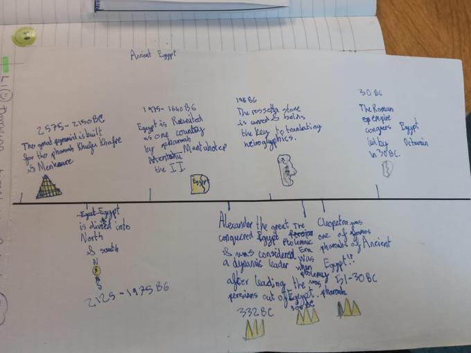 Year 3 Timeline for Ancient Egypt