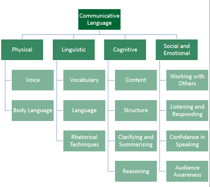 Communicative Language Framework