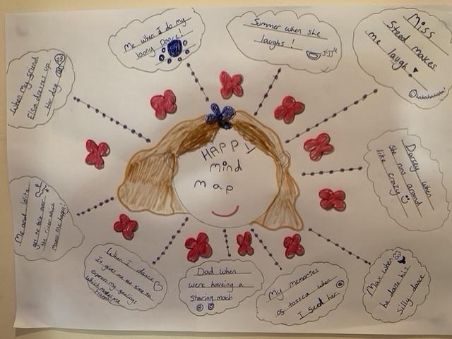 Happy mind map