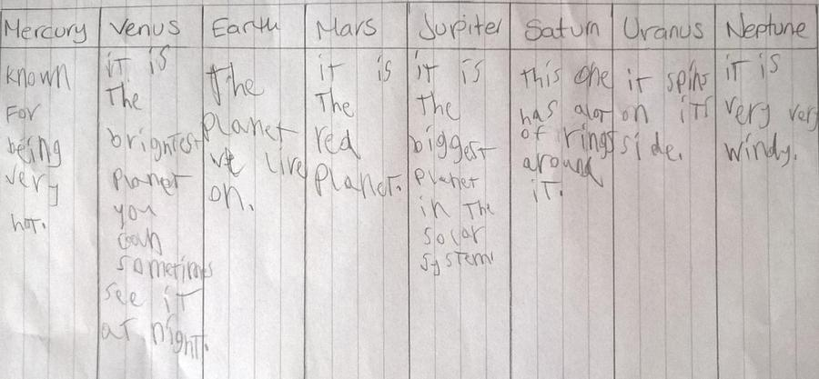 Henry found out about the planets of our solar system
