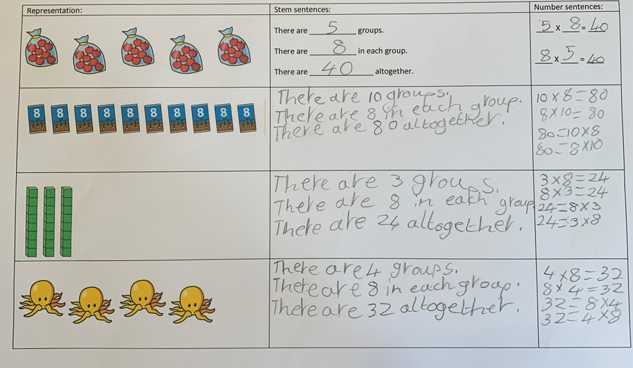 Esther used stem sentences to help with her 8 times table representations