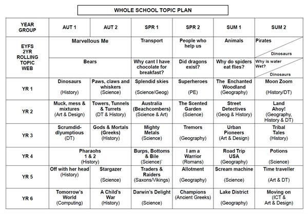 St. Peter's Whole School Topic Plan