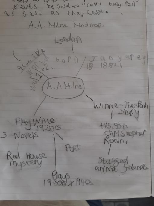 Benjamin's A.A. Milne mindmap