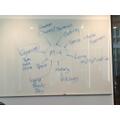 Mindmap of ideas