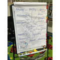 We created a bank of adjectives to describe the rainbow fish