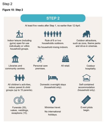 CURRENT: Roadmap Step 2