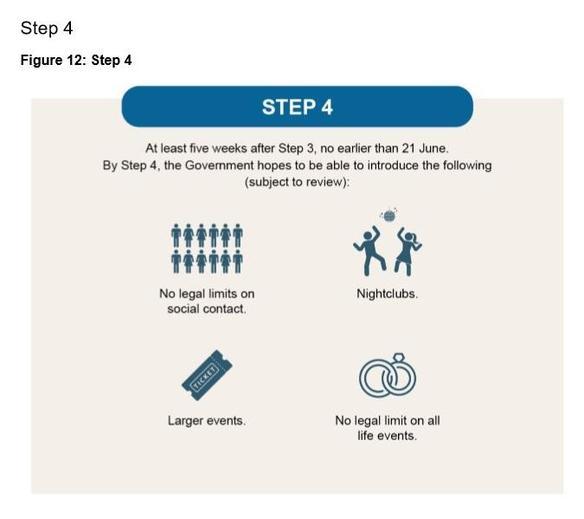 Roadmap Step 4
