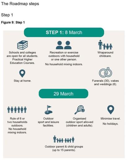 Roadmap Step 1