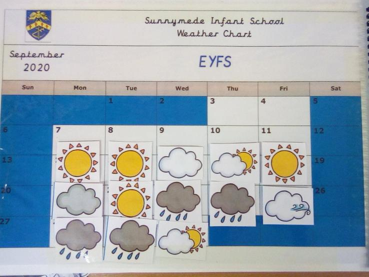September Weather Chart