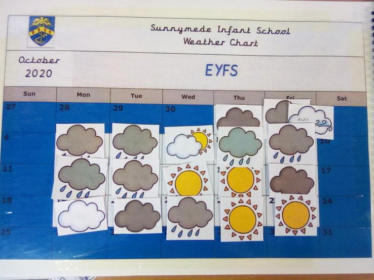 October Weather Chart