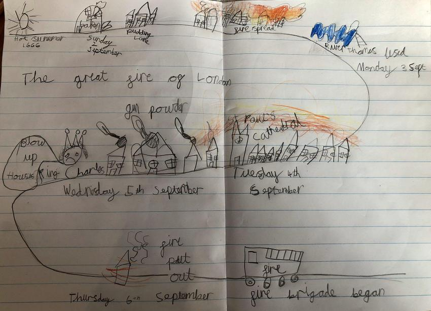 Maddie's Great Fire of London Timeline