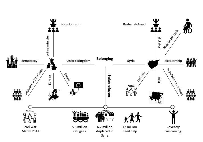 Knowledge Organiser Icons