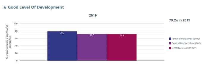 EYFS Data 2019