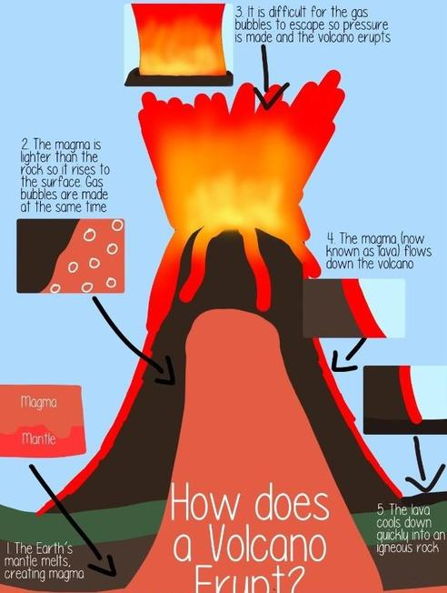 A Year 6 pupil explains why volcanos erupt using a diagram.