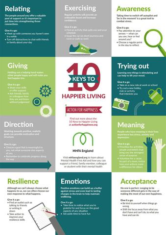 We are learning about the Ten Keys to Happier Living in School.