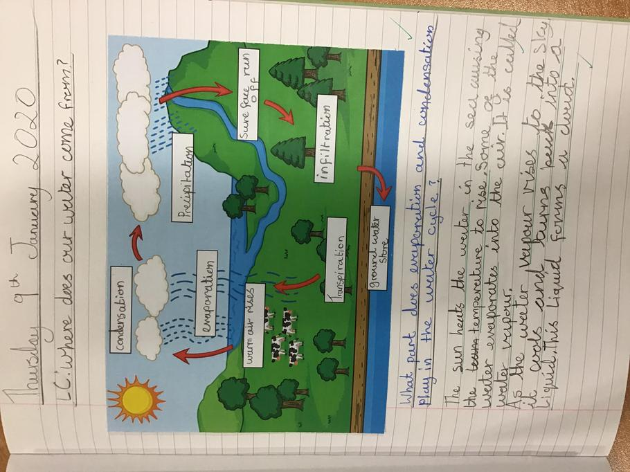 We learnt all about the parts of the water cycle