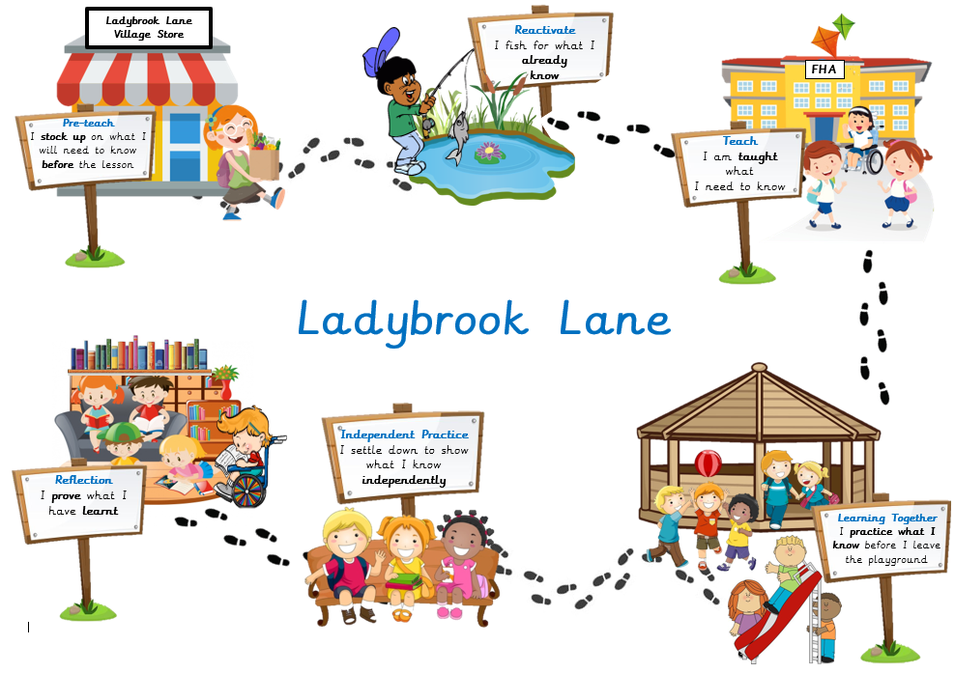 All of our lessons follow this format. We travel along Ladybrook Lane during each lesson.
