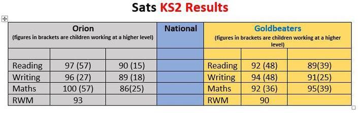 Teachers Assessment Data for KS2