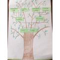 Max's family tree