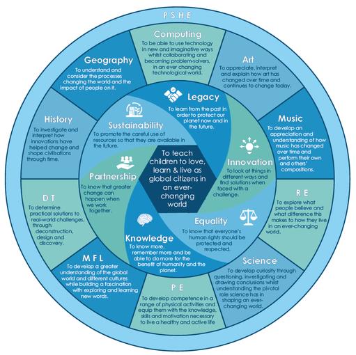 Rivers Academy Trust Curriculum wheel