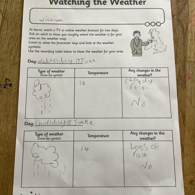 William's weather watching work. Rain rain rain!
