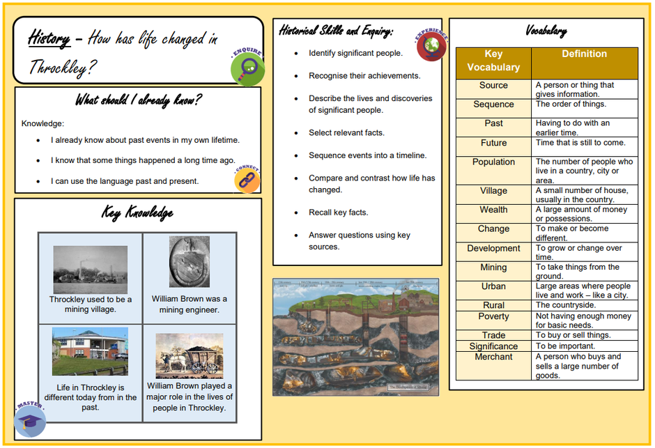 An example taken from our KS1 History Knowledge Organisers