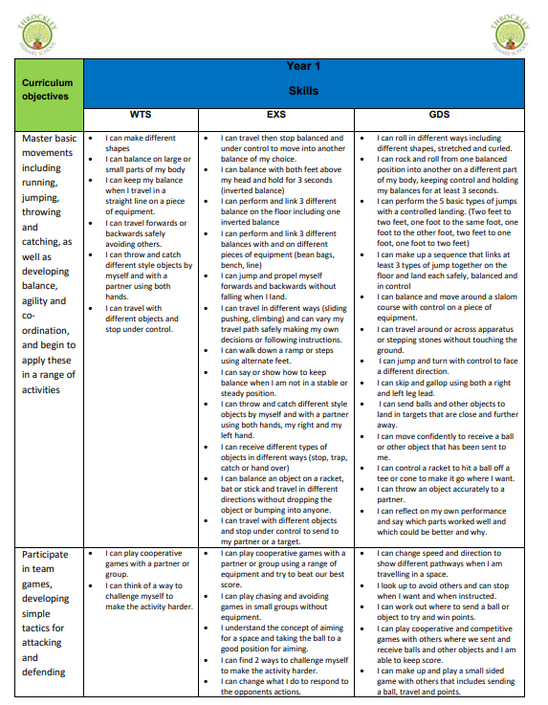 An example taken from the KS1 PE Skills Progression Document