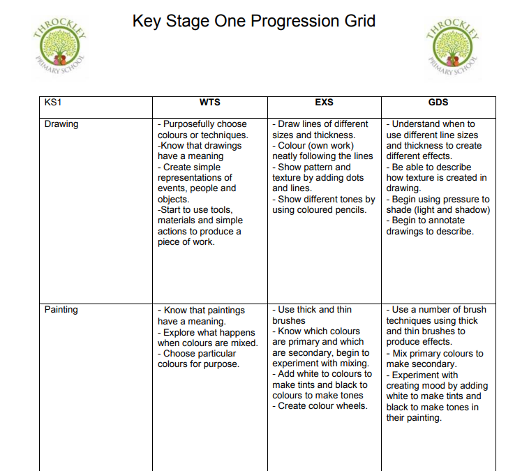 An example taken from the KS1 Skills Progression