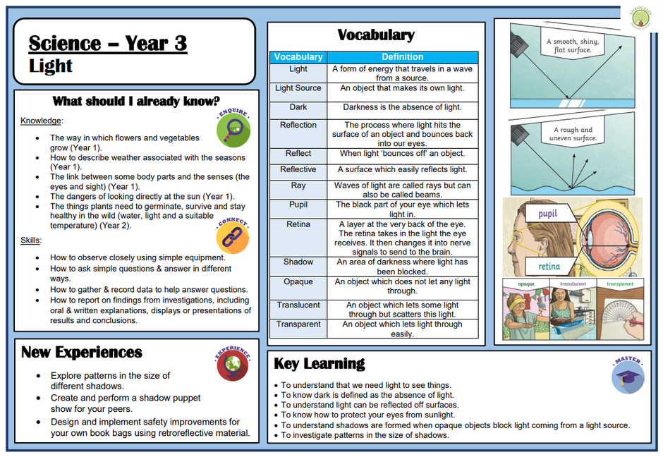 An example taken from our LKS2 Science Knowledge Organisers