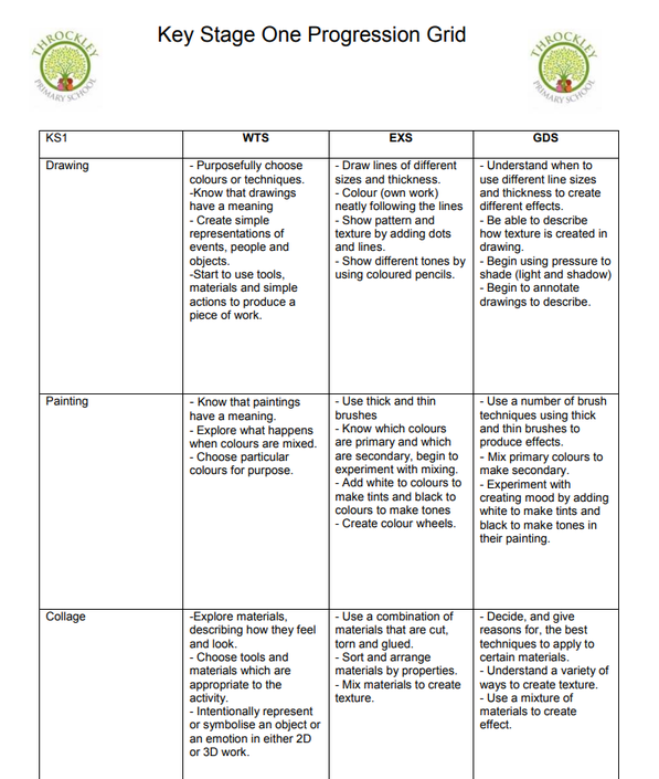 An example taken from the KS1 Art and D.T. skills progression document