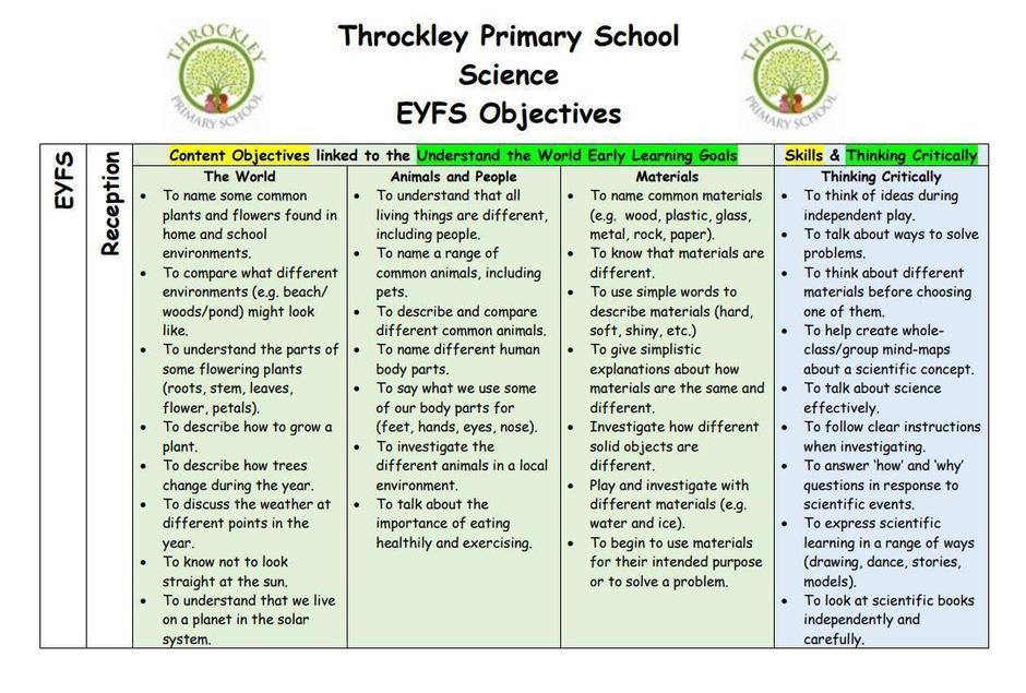 An example taken from the EYFS Science Objectives.