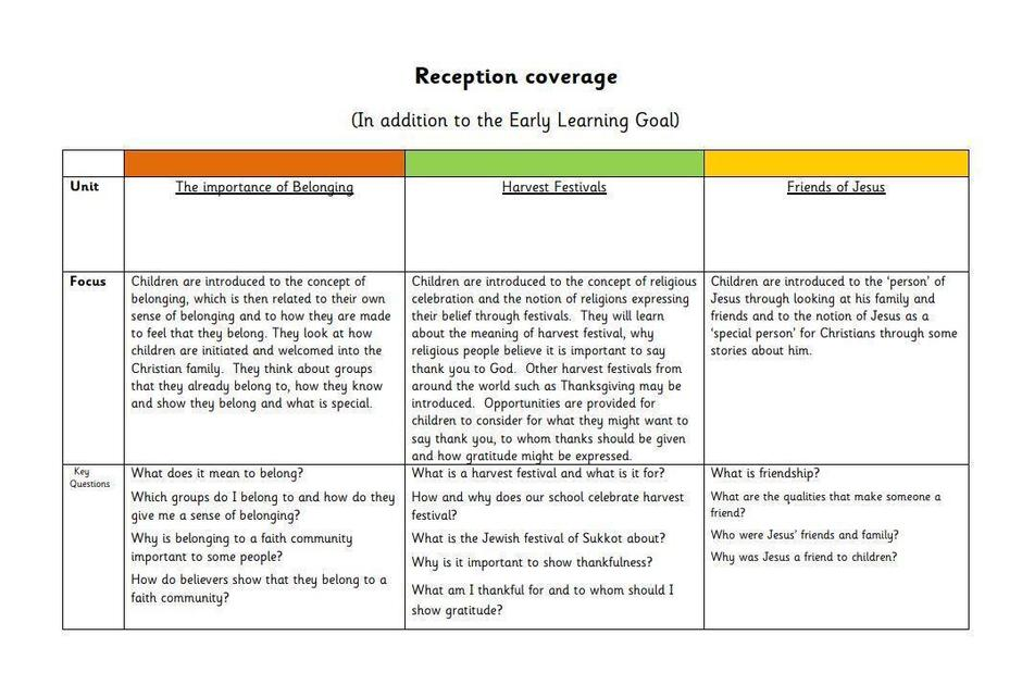An example taken from the EYFS Religious Education overview.