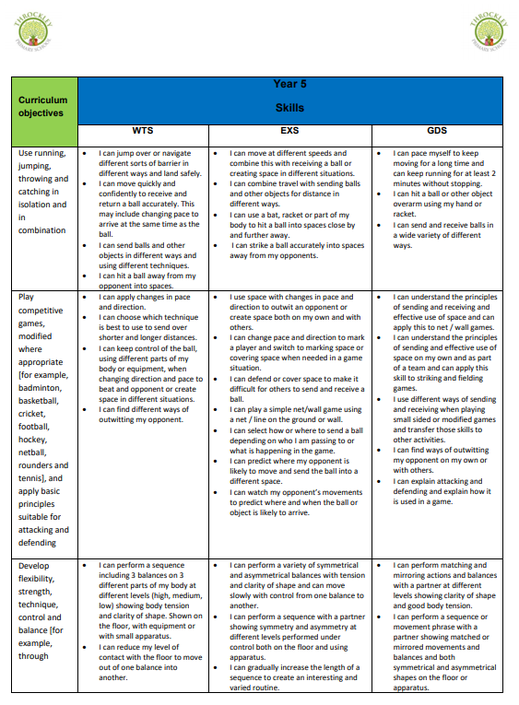 An example taken from the KS2 PE Skills Progression Document