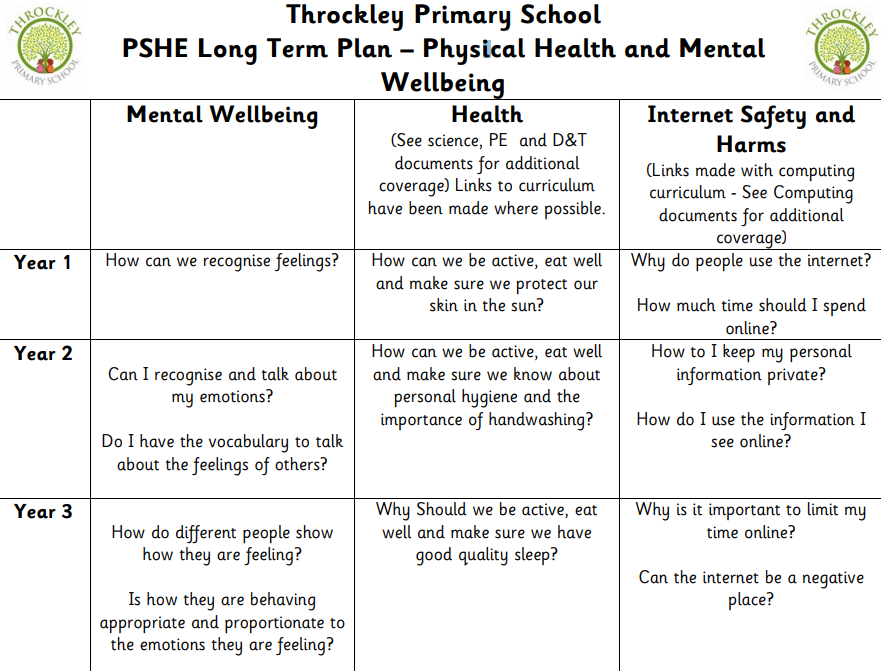 An example taken from the PSHE Long Term Plan for Physical Health and Mental Wellbeing
