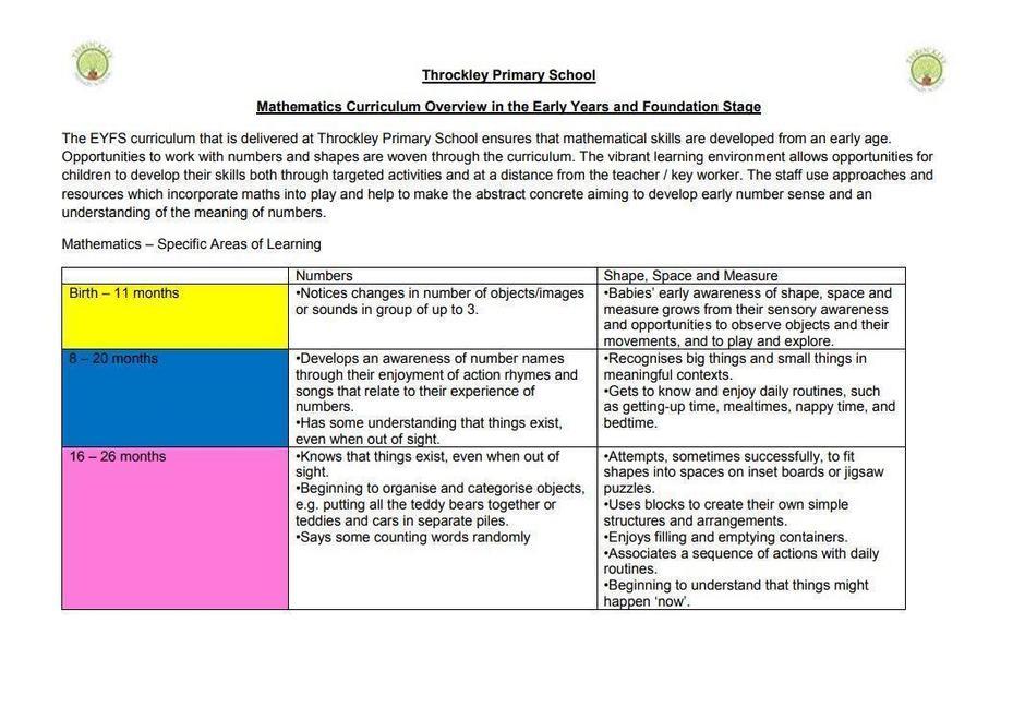 An example taken from the EYFS Mathematics Curriculum Overview.