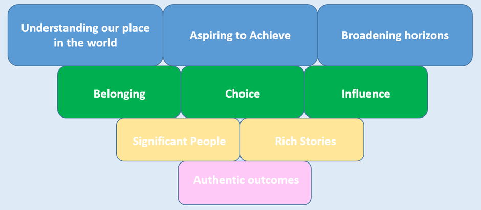The Key Components of our Curriculum