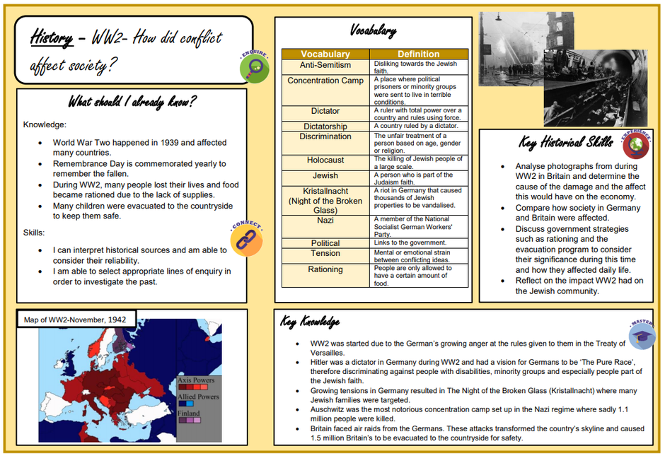 An example taken from our UKS2 History Knowledge Organisers