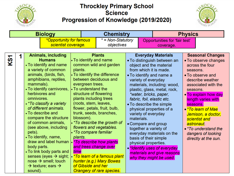An example taken from the KS1 Science Curriculum Coverage Document