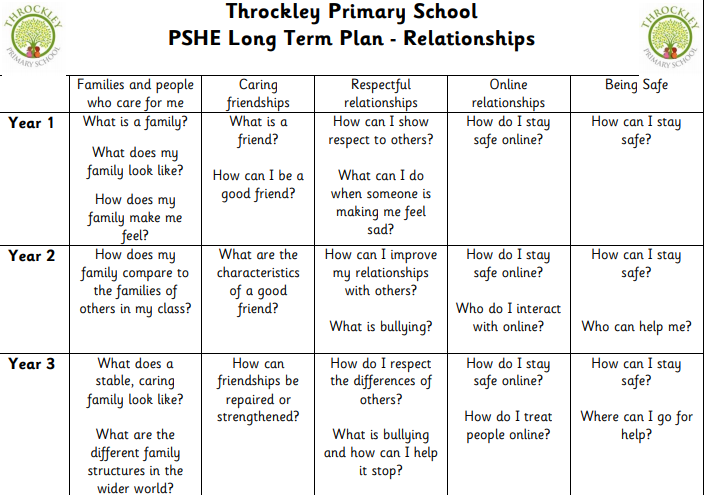 An example taken from the PSHE Long Term Plan for Relationships