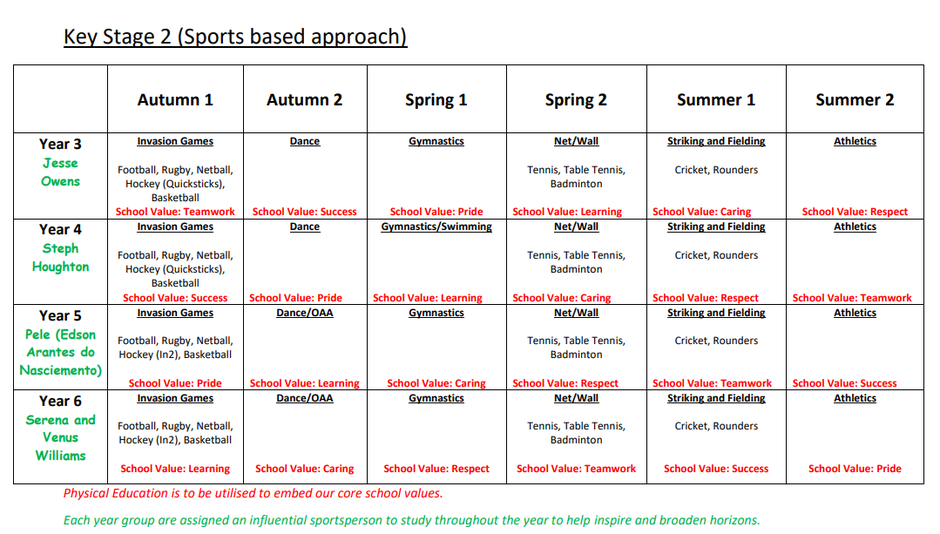 An example taken from the KS2 PE Long Term Plan
