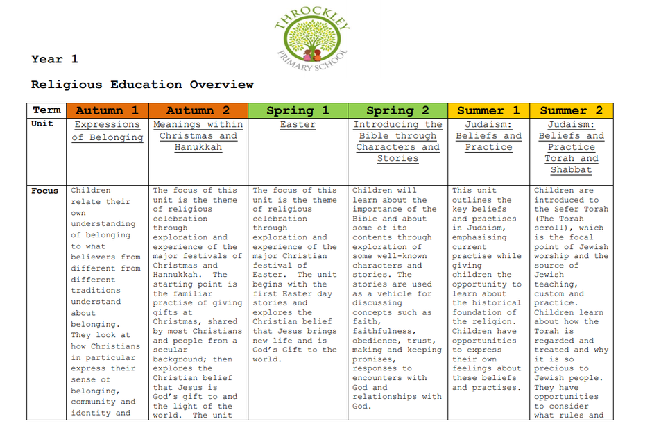 An example take from our KS1 RE Curriculum Coverage Document